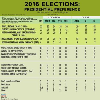 Presidential-Preference_2015_12_22_11_26_35.jpg